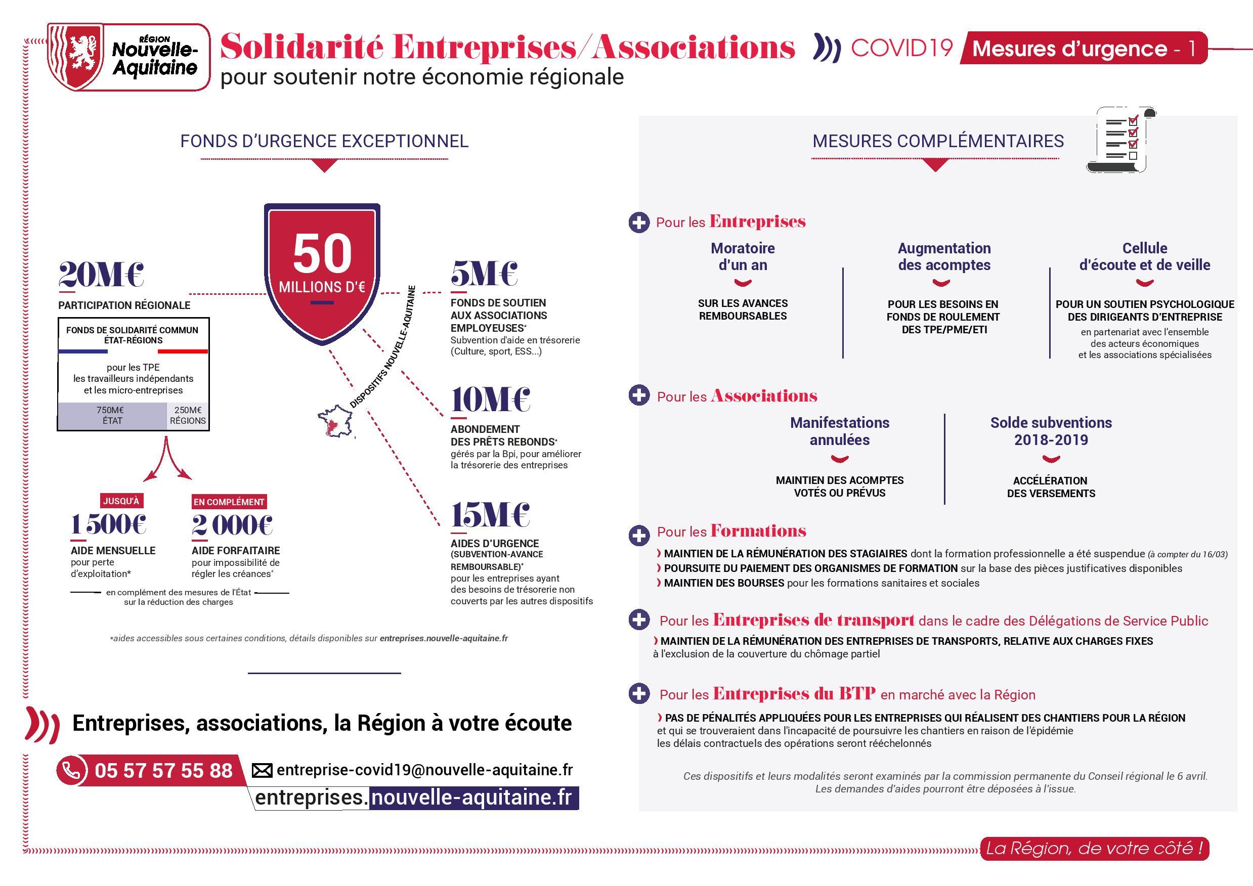Fond d'urgence pour les entreprises et associations